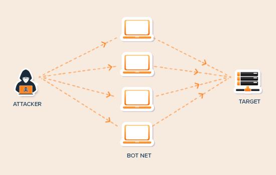 DDoS Attack چیست